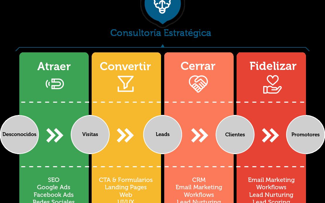 Fases Fidelizar clientes Marina Digital